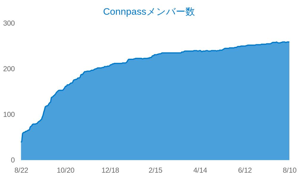 YYTypeScript Connpassグループメンバー数