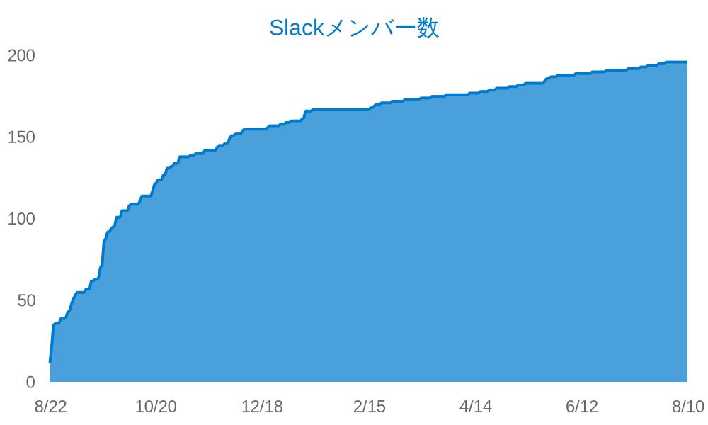 YYTypeScript Slackメンバー数